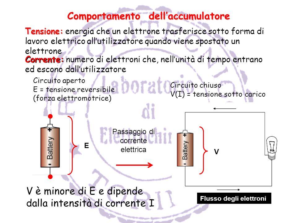 E Circuito aperto E = tensione reversibile (forza elettromotrice) Circuito chiuso V(I) = tensione sotto carico Passaggio di corrente elettrica Flusso degli elettroni V V è minore di E e dipende dalla intensità di corrente I Comportamento dellaccumulatore Tensione: Tensione: energia che un elettrone trasferisce sotto forma di lavoro elettrico allutilizzatore quando viene spostato un elettrone Corrente: Corrente: numero di elettroni che, nellunità di tempo entrano ed escono dallutilizzatore