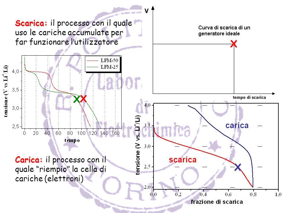 Carica: Carica: il processo con il quale riempio la cella di cariche (elettroni) Scarica: Scarica: il processo con il quale uso le cariche accumulate per far funzionare lutilizzatore X scarica carica X X X