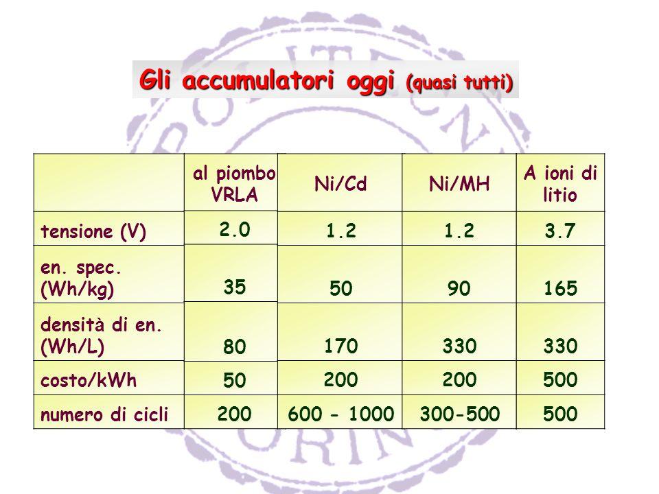 tensione (V) en.spec. (Wh/kg) densit à di en.