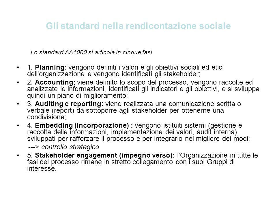 Gli standard nella rendicontazione sociale Lo standard AA1000 si articola in cinque fasi 1. Planning: vengono definiti i valori e gli obiettivi social