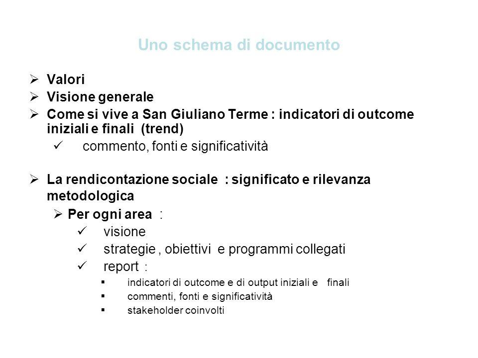 Uno schema di documento Valori Visione generale Come si vive a San Giuliano Terme : indicatori di outcome iniziali e finali (trend) commento, fonti e