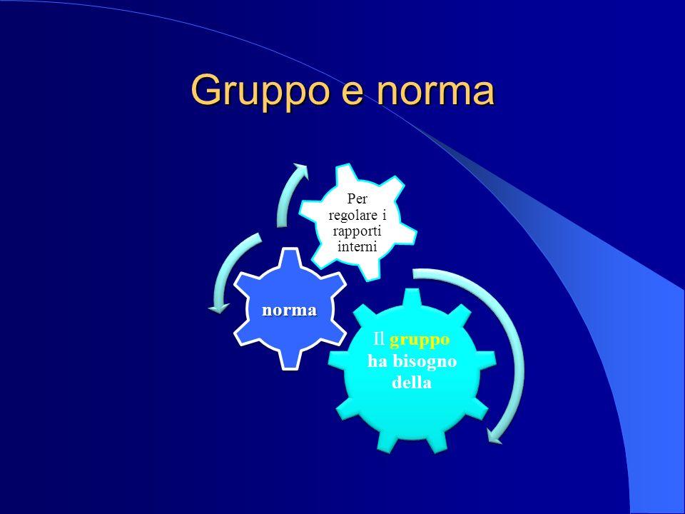 Gruppo e norma Il gruppo ha bisogno della norma Per regolare i rapporti interni