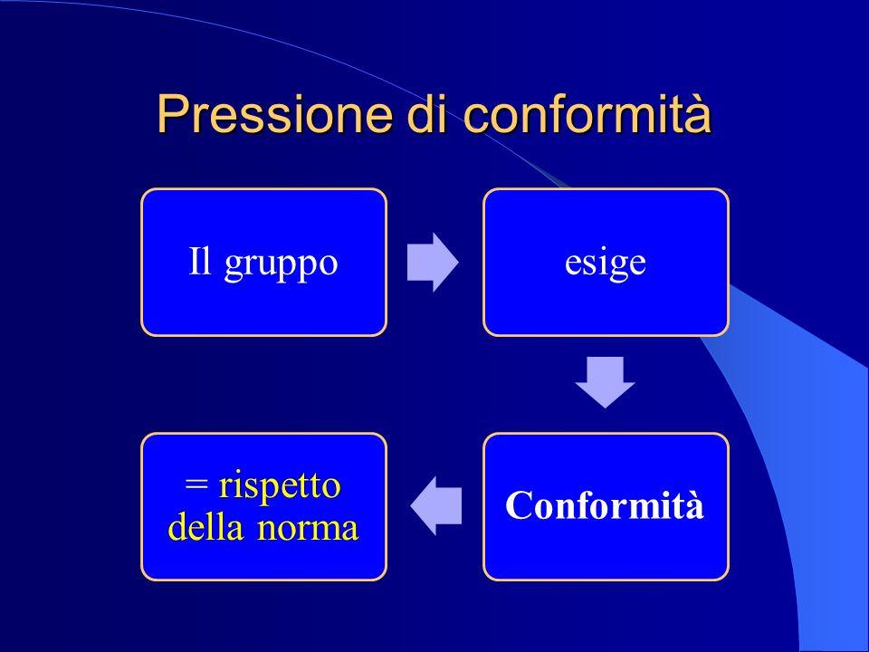 Pressione di conformità Il gruppoesigeConformità = rispetto della norma