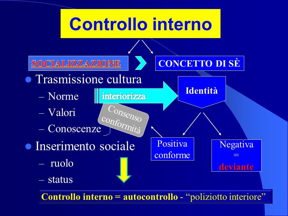 Controllo interno Trasmissione cultura – Norme – Valori – Conoscenze Inserimento sociale – ruolo – status CONCETTO DI SÈ Consenso conformità Identità