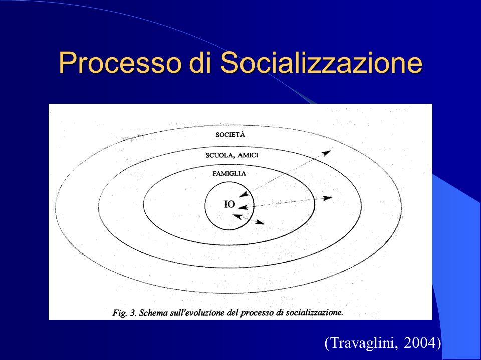Processo di Socializzazione (Travaglini, 2004)