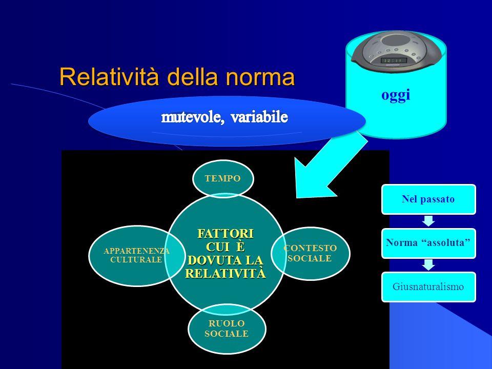 Relatività della norma FATTORI CUI È DOVUTA LA RELATIVITÀ TEMPO CONTESTO SOCIALE APPARTENENZA CULTURALE RUOLO SOCIALE Nel passatoNorma assolutaGiusnat