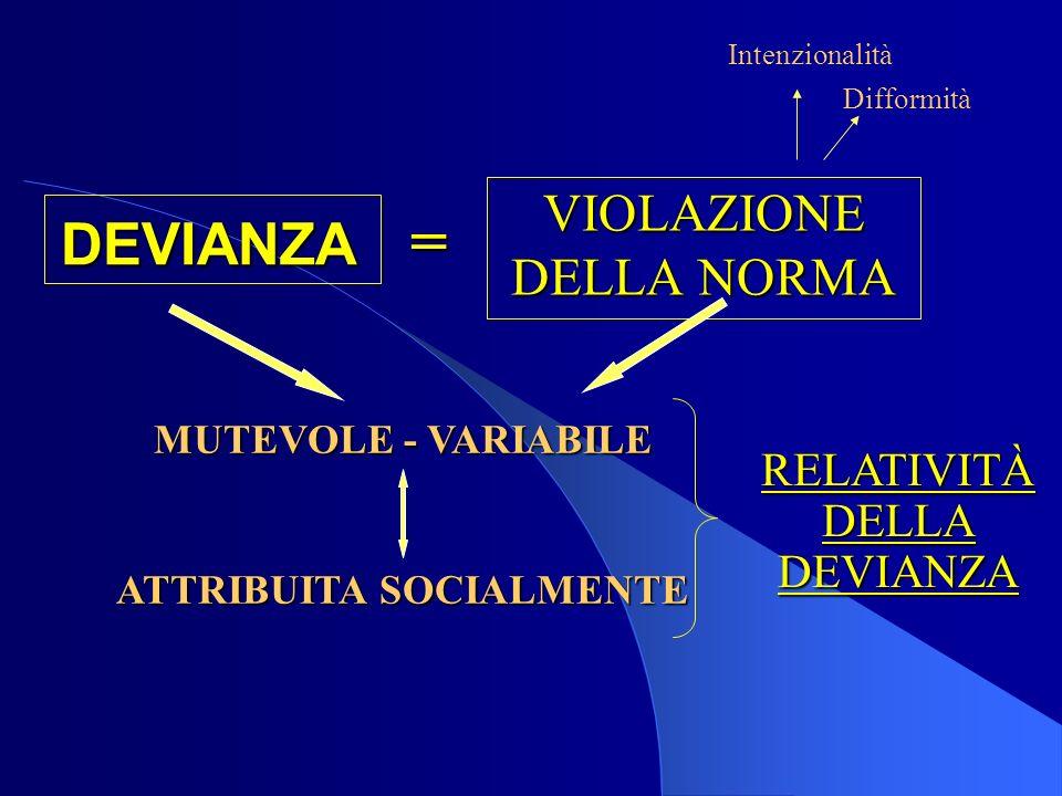 DEVIANZA VIOLAZIONE DELLA NORMA = Intenzionalità Difformità MUTEVOLE - VARIABILE ATTRIBUITA SOCIALMENTE RELATIVITÀDELLADEVIANZA