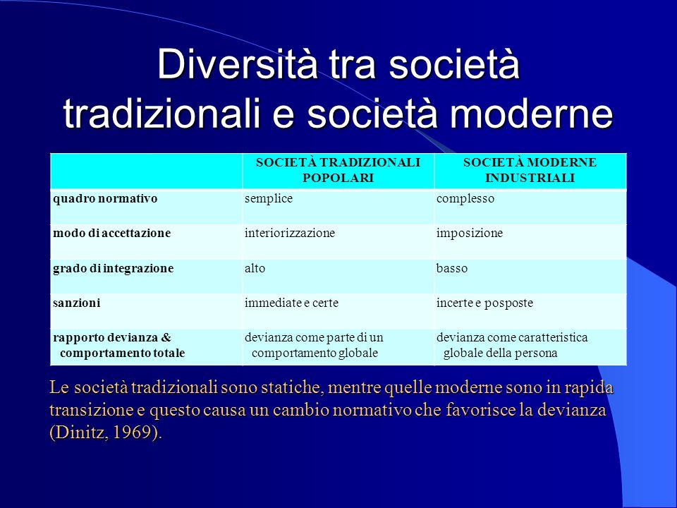 Diversità tra società tradizionali e società moderne SOCIETÀ TRADIZIONALI POPOLARI SOCIETÀ MODERNE INDUSTRIALI quadro normativosemplicecomplesso modo