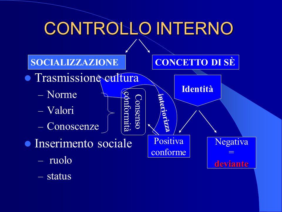 CONTROLLO INTERNO Trasmissione cultura – Norme – Valori – Conoscenze Inserimento sociale – ruolo – status SOCIALIZZAZIONECONCETTO DI SÈ Consenso confo