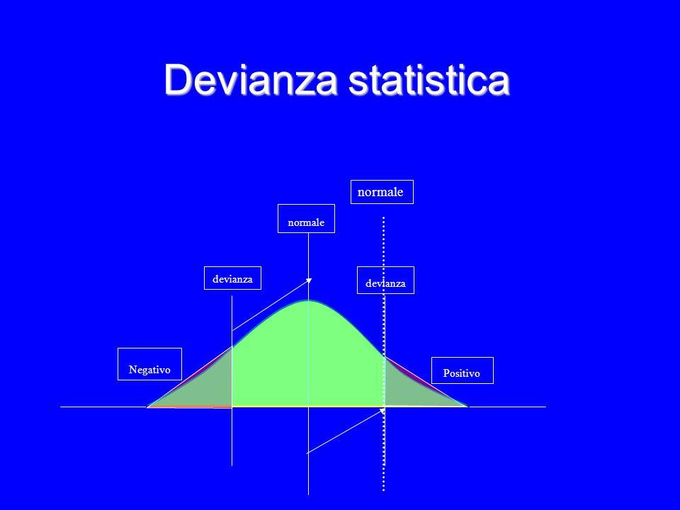 Devianza statistica Negativo devianza Positivo devianza normale