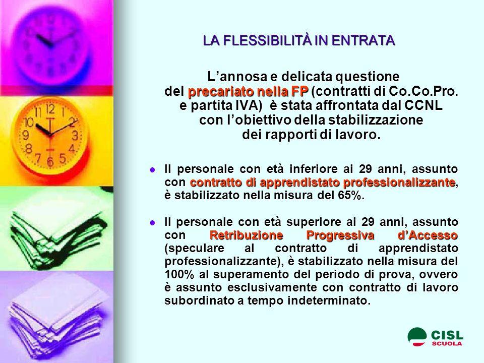 LA FLESSIBILITÀ IN ENTRATA Lannosa e delicata questione del precariato nella FP (contratti di Co.Co.Pro.