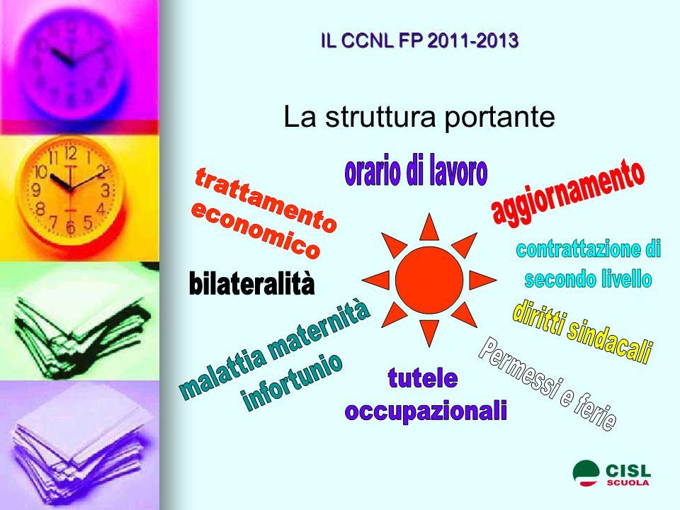 IL CCNL FP 2011-2013 La struttura portante
