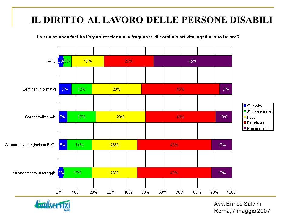 Avv. Enrico Salvini Roma, 7 maggio 2007 IL DIRITTO AL LAVORO DELLE PERSONE DISABILI