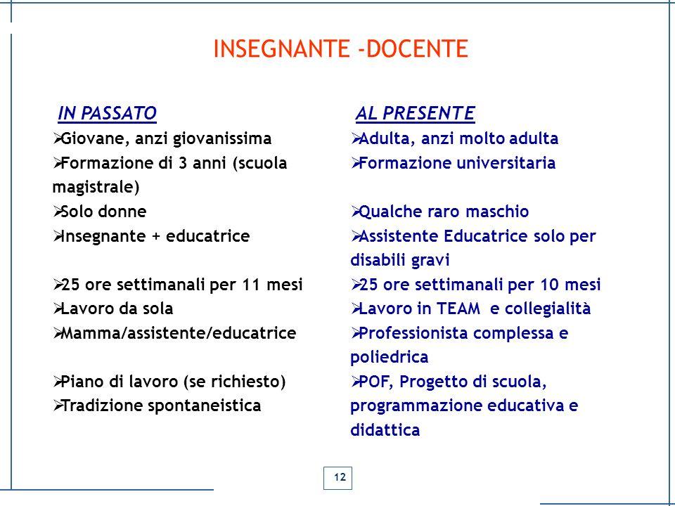 INSEGNANTE -DOCENTE IN PASSATO Giovane, anzi giovanissima Formazione di 3 anni (scuola magistrale) Solo donne Insegnante + educatrice 25 ore settimana