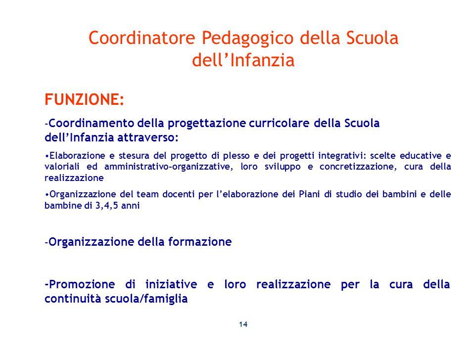 Coordinatore Pedagogico della Scuola dellInfanzia FUNZIONE: - Coordinamento della progettazione curricolare della Scuola dellInfanzia attraverso: Elab