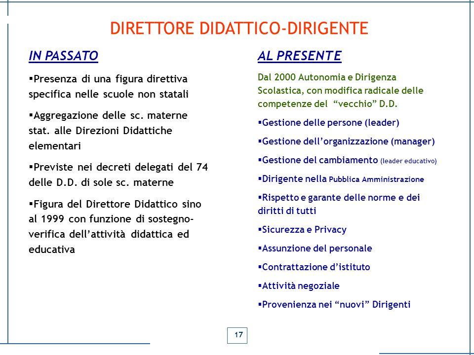 DIRETTORE DIDATTICO-DIRIGENTE 17 IN PASSATO Presenza di una figura direttiva specifica nelle scuole non statali Aggregazione delle sc. materne stat. a