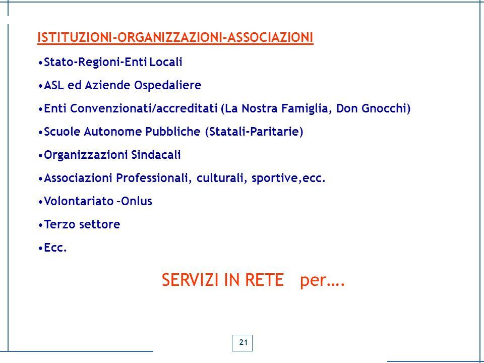 ISTITUZIONI-ORGANIZZAZIONI-ASSOCIAZIONI Stato-Regioni-Enti Locali ASL ed Aziende Ospedaliere Enti Convenzionati/accreditati (La Nostra Famiglia, Don G