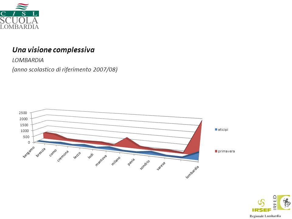 Una visione complessiva LOMBARDIA (anno scolastico di riferimento 2007/08)