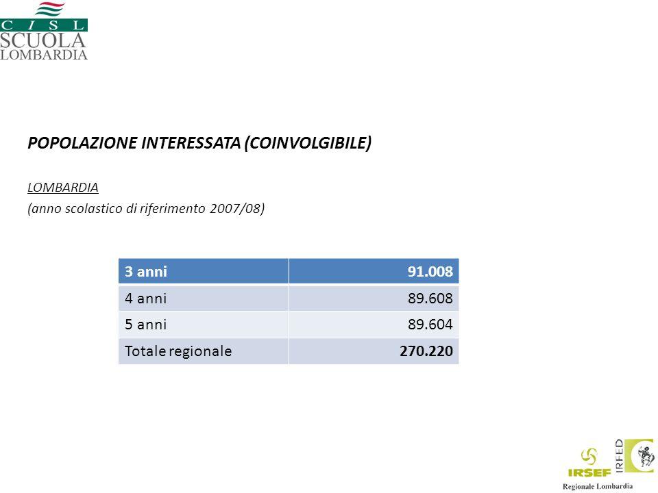 POPOLAZIONE INTERESSATA (COINVOLGIBILE) LOMBARDIA (anno scolastico di riferimento 2007/08) 3 anni91.008 4 anni89.608 5 anni89.604 Totale regionale270.220