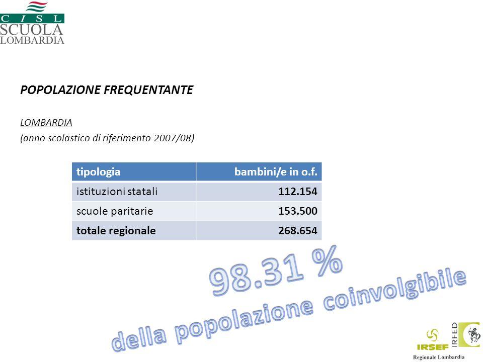POPOLAZIONE FREQUENTANTE LOMBARDIA (anno scolastico di riferimento 2007/08) tipologiabambini/e in o.f.