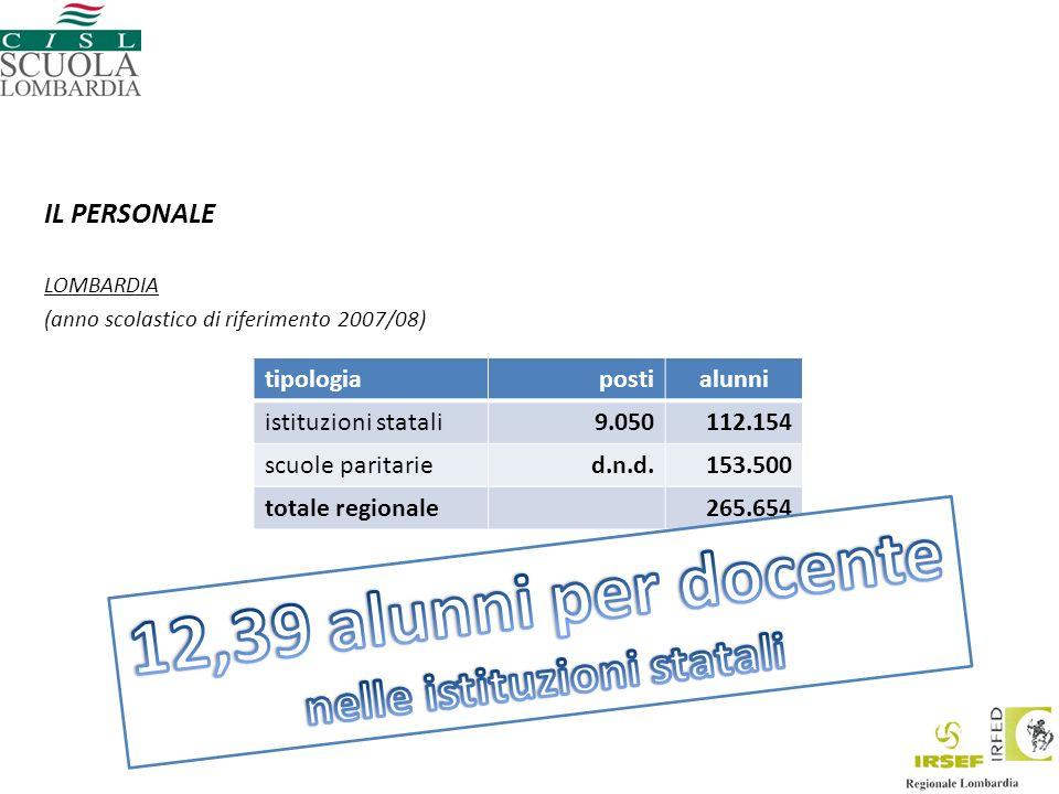 IL PERSONALE LOMBARDIA (anno scolastico di riferimento 2007/08) tipologiapostialunni istituzioni statali9.050112.154 scuole paritaried.n.d.153.500 totale regionale265.654