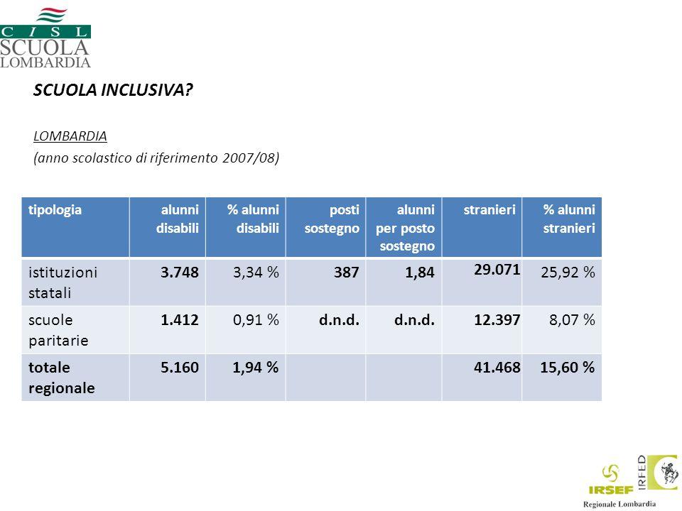 tipologiaalunni disabili % alunni disabili posti sostegno alunni per posto sostegno stranieri% alunni stranieri istituzioni statali 3.7483,34 %3871,84 29.071 25,92 % scuole paritarie 1.4120,91 %d.n.d.