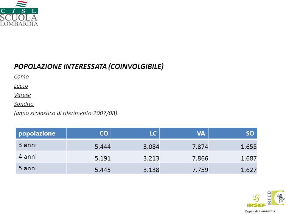 POPOLAZIONE INTERESSATA (COINVOLGIBILE) Como Lecco Varese Sondrio (anno scolastico di riferimento 2007/08) popolazioneCOLCVASO 3 anni 5.4443.0847.8741.655 4 anni 5.1913.2137.8661.687 5 anni 5.4453.1387.7591.627