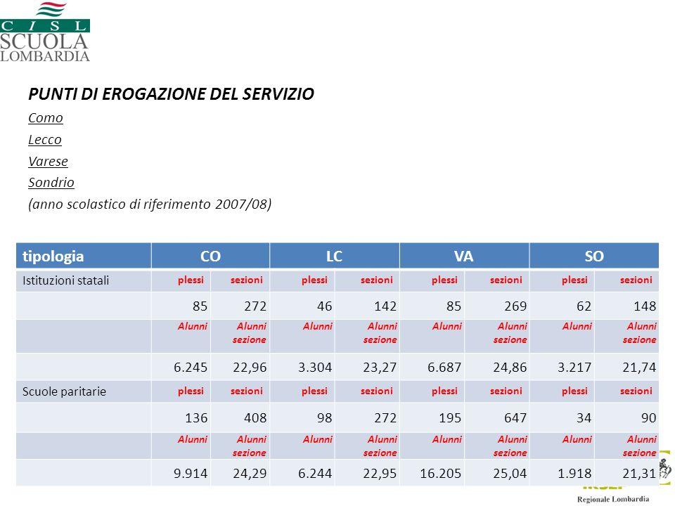 PUNTI DI EROGAZIONE DEL SERVIZIO Como Lecco Varese Sondrio (anno scolastico di riferimento 2007/08) tipologiaCOLCVASO Istituzioni statali plessisezioniplessisezioniplessisezioniplessisezioni 85272461428526962148 AlunniAlunni sezione AlunniAlunni sezione AlunniAlunni sezione AlunniAlunni sezione 6.24522,963.30423,276.68724,863.21721,74 Scuole paritarie plessisezioniplessisezioniplessisezioniplessisezioni 136408982721956473490 AlunniAlunni sezione AlunniAlunni sezione AlunniAlunni sezione AlunniAlunni sezione 9.91424,296.24422,9516.20525,041.91821,31