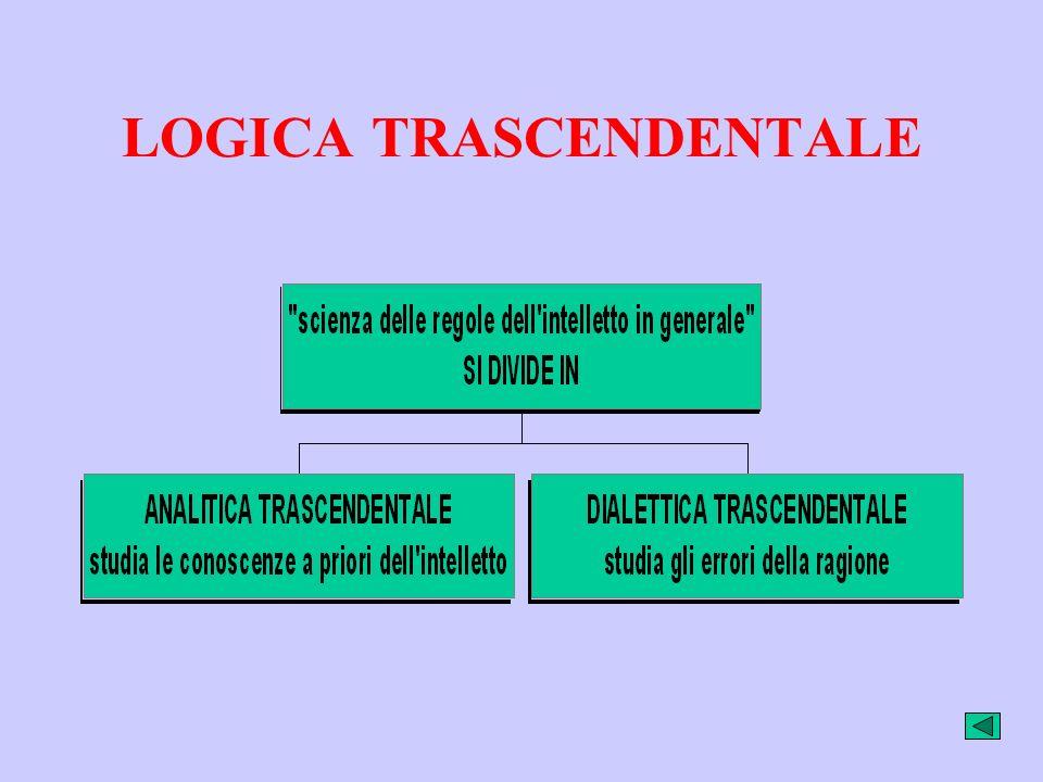 Estetica trascendentale: studia la sensibilità e le sue forme a priori Estetica: da aisthesis che significa sensazione Trascendentale: chiamo trascend