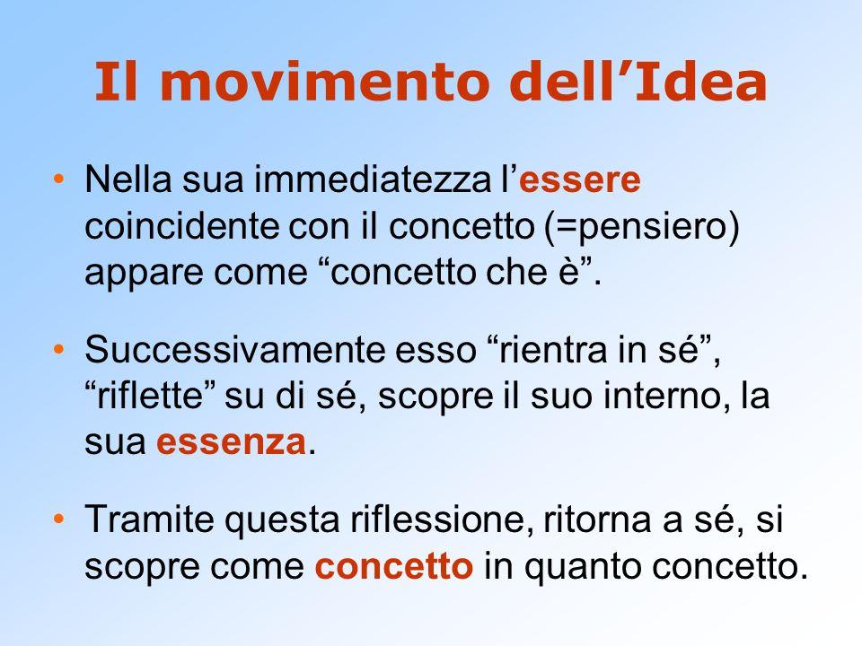 Il movimento dellIdea Nella sua immediatezza lessere coincidente con il concetto (=pensiero) appare come concetto che è. Successivamente esso rientra