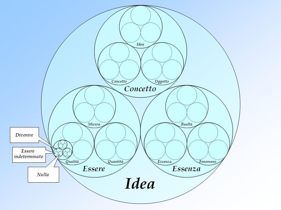 Idea ConcettoEssere Essenza Misura QuantitàQualità IdeaOggettoConcetto Realtà FenomenoEssenza Essere indeterminato Nulla Divenire