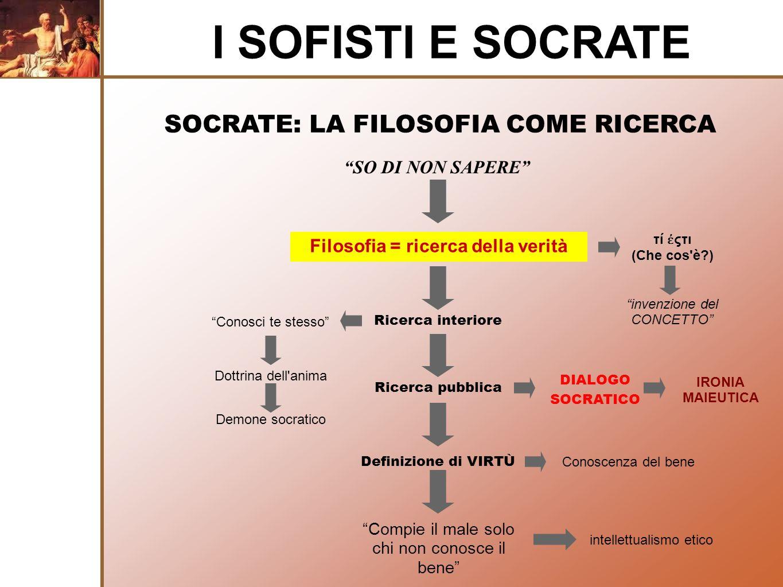 SOCRATE: LA FILOSOFIA COME RICERCA I SOFISTI E SOCRATE SO DI NON SAPERE Filosofia = ricerca della verità τί ςτι (Che cos'è?) Ricerca interiore Conosci