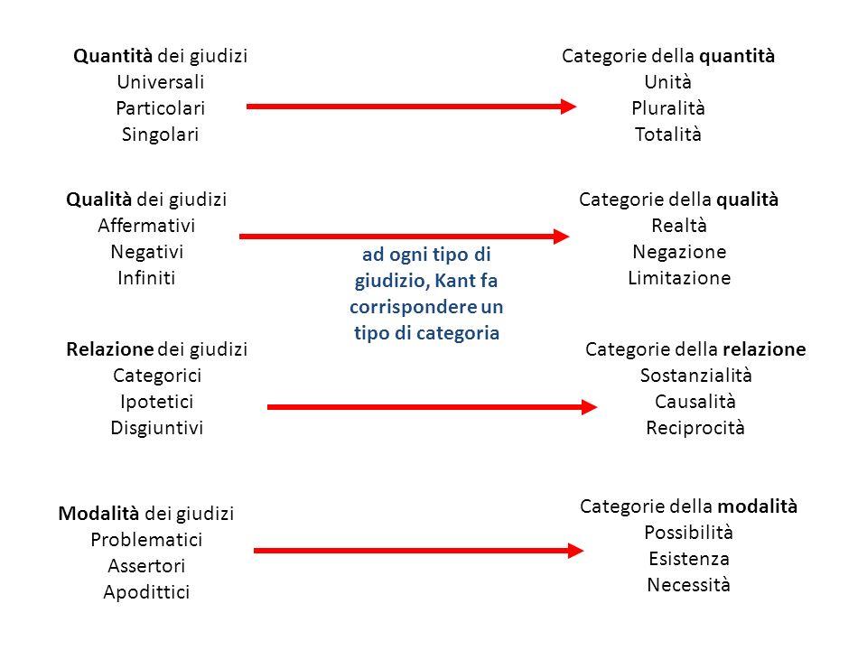 Quantità dei giudizi Universali Particolari Singolari Qualità dei giudizi Affermativi Negativi Infiniti Relazione dei giudizi Categorici Ipotetici Dis