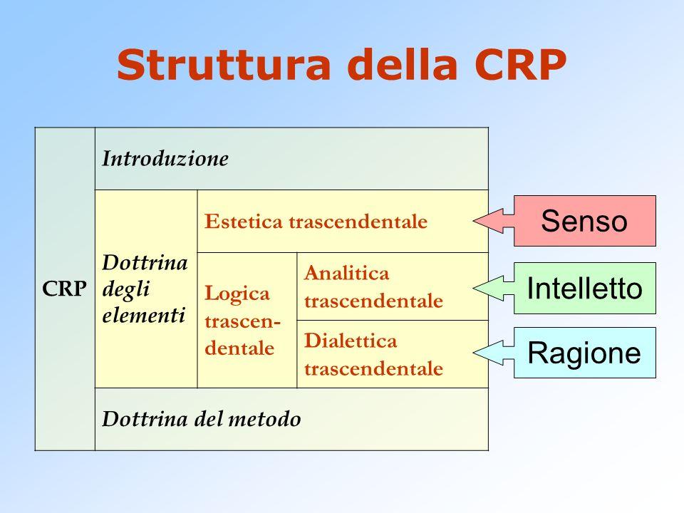 Struttura della CRP CRP Introduzione Dottrina degli elementi Estetica trascendentale Logica trascen- dentale Analitica trascendentale Dialettica trasc