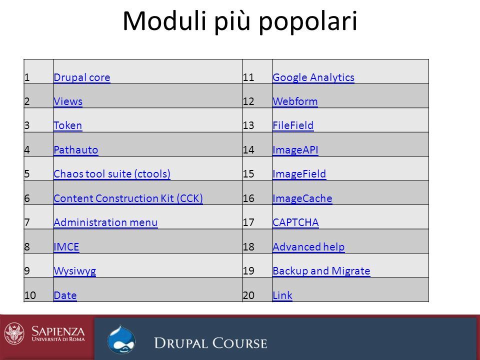Moduli più popolari 1Drupal core11Google Analytics 2Views12Webform 3Token13FileField 4Pathauto14ImageAPI 5Chaos tool suite (ctools)15ImageField 6Content Construction Kit (CCK)16ImageCache 7Administration menu17CAPTCHA 8IMCE18Advanced help 9Wysiwyg19Backup and Migrate 10Date20Link