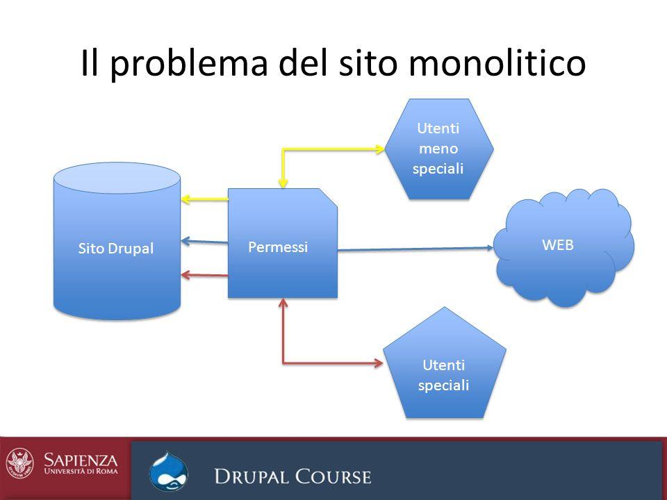 Il problema del sito monolitico Sito Drupal Permessi WEB Utenti speciali Utenti meno speciali