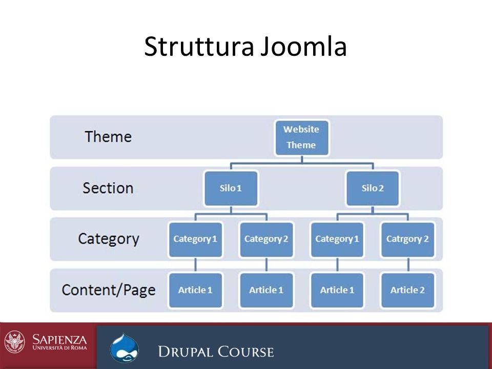 Struttura Joomla