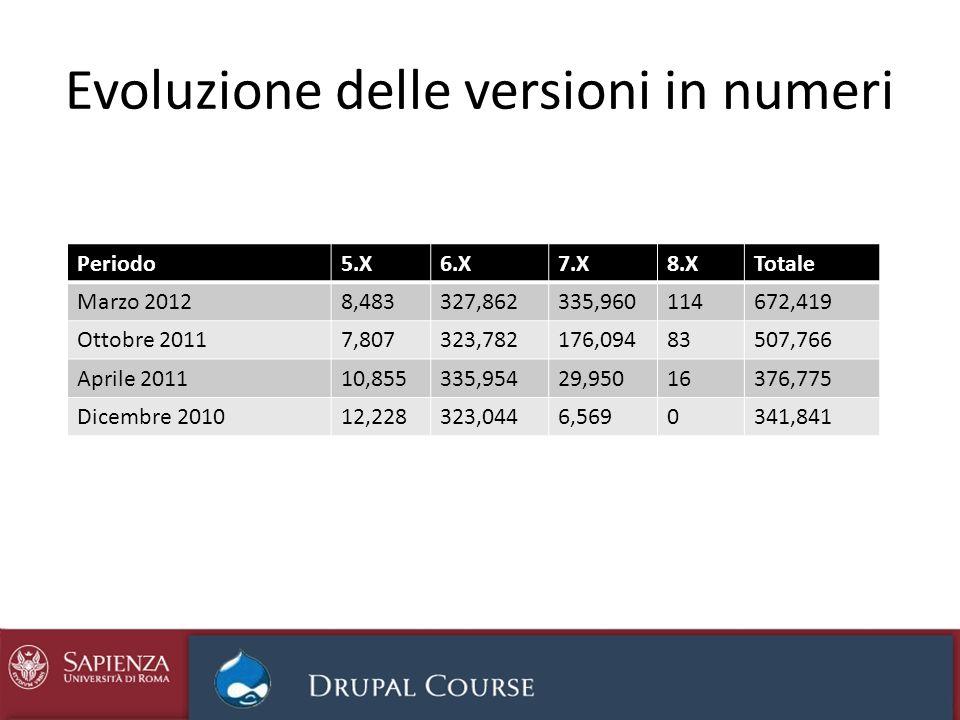 Evoluzione delle versioni in numeri Periodo5.X6.X7.X8.XTotale Marzo 20128,483327,862335,960114672,419 Ottobre 20117,807323,782176,09483507,766 Aprile