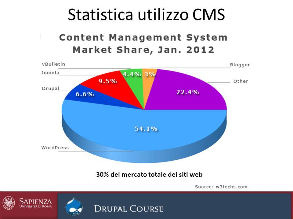 Statistica utilizzo CMS 30% del mercato totale dei siti web