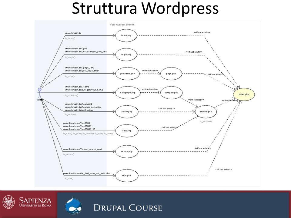 Struttura Wordpress