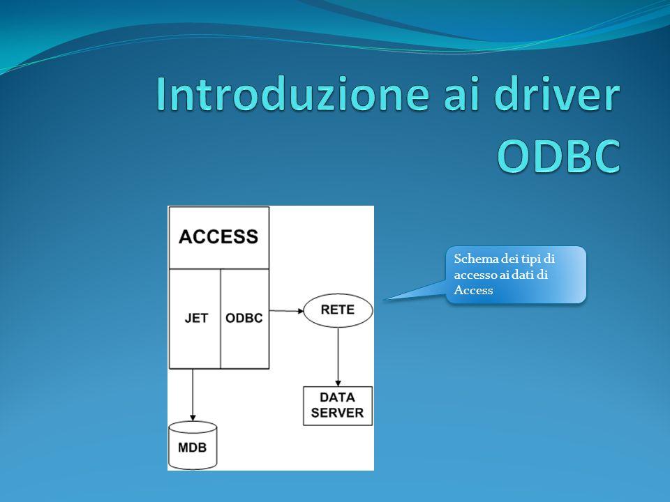 Schema dei tipi di accesso ai dati di Access