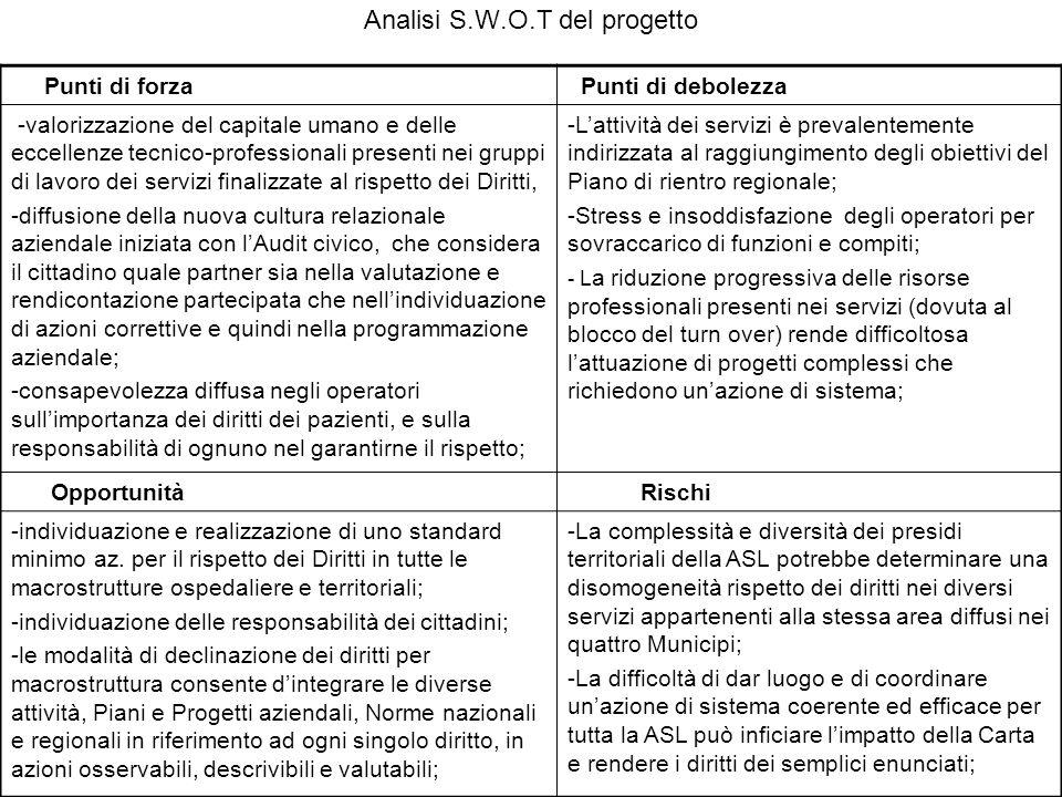 Analisi S.W.O.T del progetto Punti di forza Punti di debolezza -valorizzazione del capitale umano e delle eccellenze tecnico-professionali presenti ne