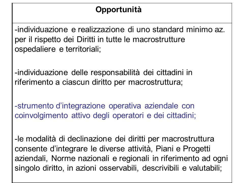 Opportunità -individuazione e realizzazione di uno standard minimo az. per il rispetto dei Diritti in tutte le macrostrutture ospedaliere e territoria