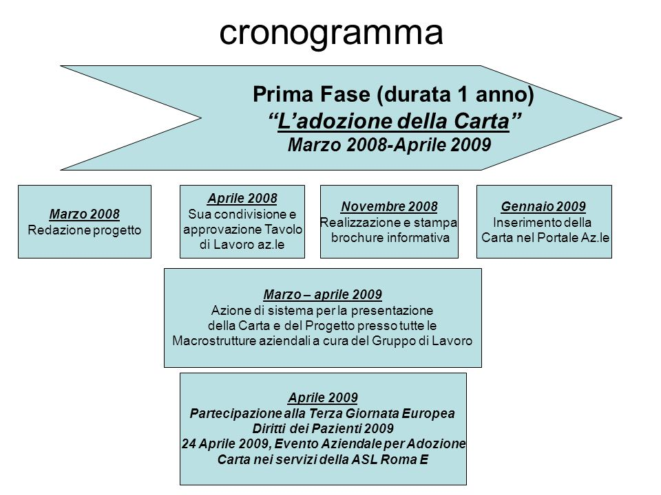 cronogramma Prima Fase (durata 1 anno) Ladozione della Carta Marzo 2008-Aprile 2009 Marzo 2008 Redazione progetto Novembre 2008 Realizzazione e stampa