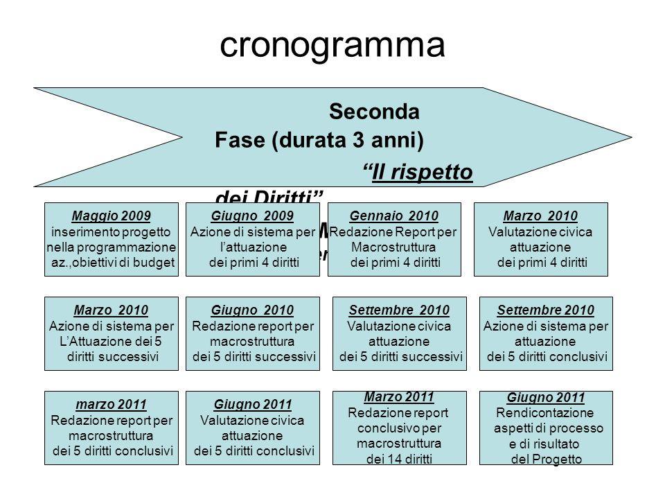 cronogramma Seconda Fase (durata 3 anni) Il rispetto dei Diritti M aggio- giugno 2009 – Settembre 2011 Maggio 2009 inserimento progetto nella programm