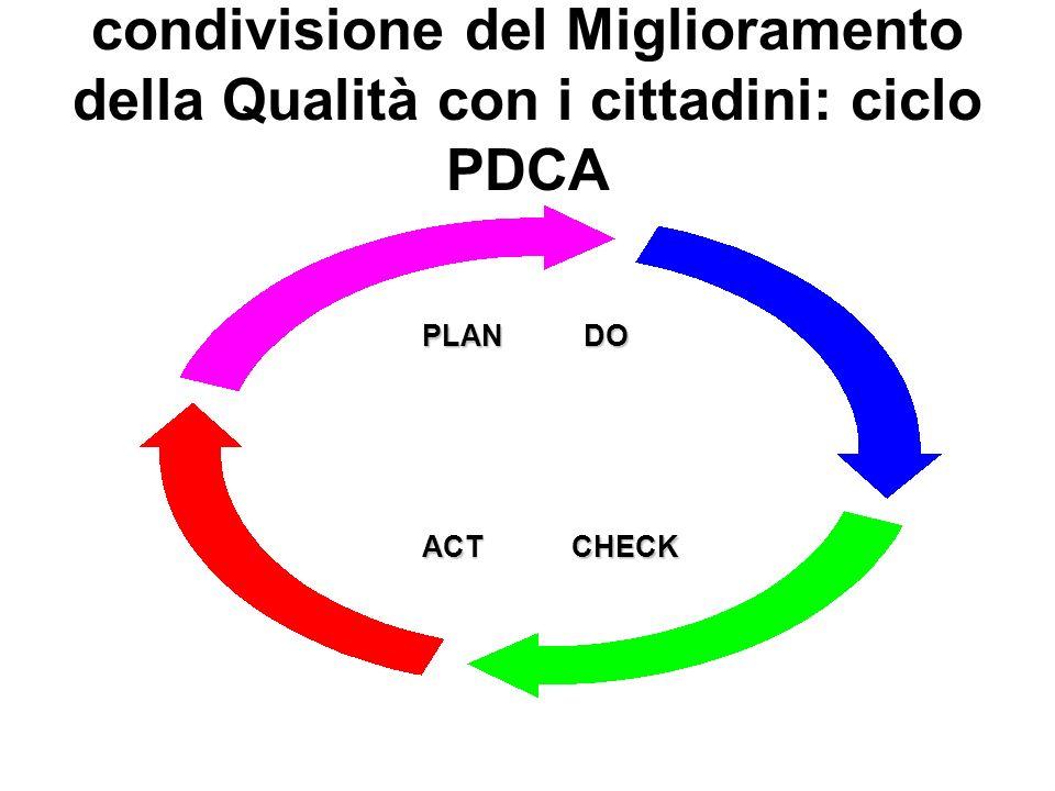 condivisione del Miglioramento della Qualità con i cittadini: ciclo PDCA PLAN DO ACT CHECK