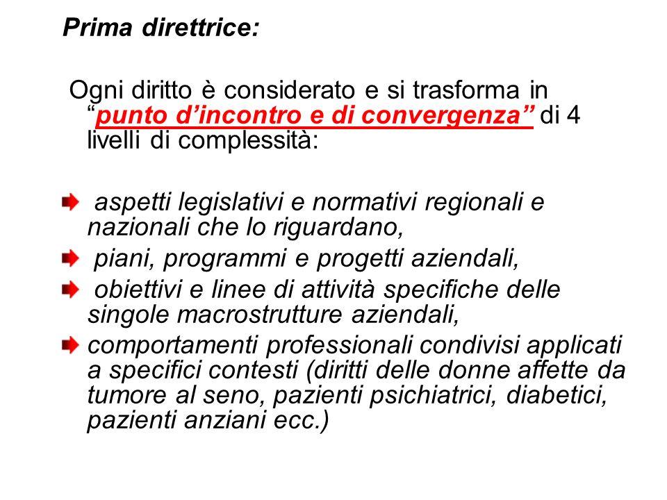 Prima direttrice: Ogni diritto è considerato e si trasforma inpunto dincontro e di convergenza di 4 livelli di complessità: aspetti legislativi e norm