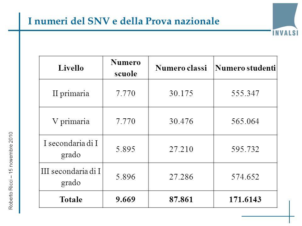 Analisi statistica del pre-test Roberto Ricci – 15 novembre 2010