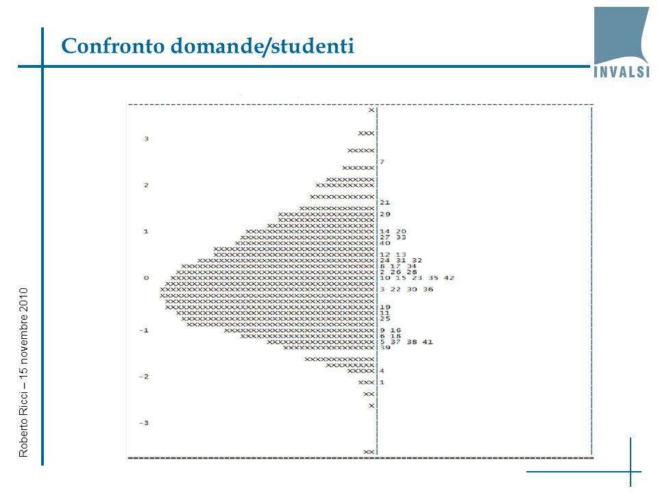 Roberto Ricci – 15 novembre 2010 Laffidabilità delle prove Livello Valori di α di Cronbach ItalianoMatematica II primaria0,880,82 V primaria0,920,88 I secondaria di I grado 0,870,86 III secondaria di I grado 0,880,81