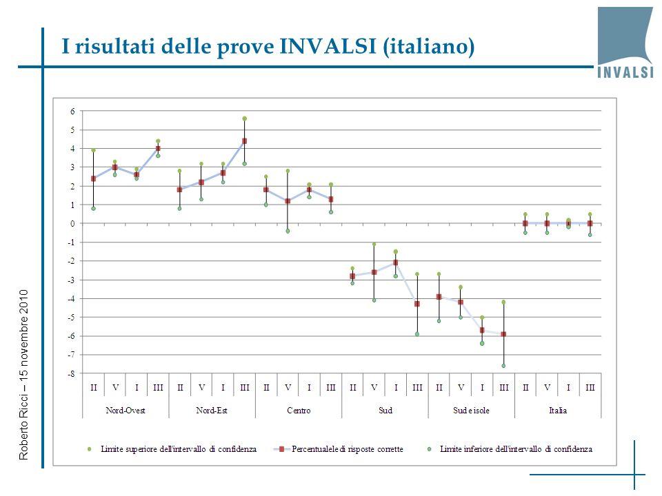 Roberto Ricci – 15 novembre 2010 I risultati delle prove (SNV) CLASSEITALIANOMATEMATICA II primaria 61,0 (0,25) 56,7 (0,35) V primaria 66,6 (0,25) 61,3 (0,29) I sec.